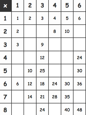 Multiplication Tables Activity Sheet - Printable